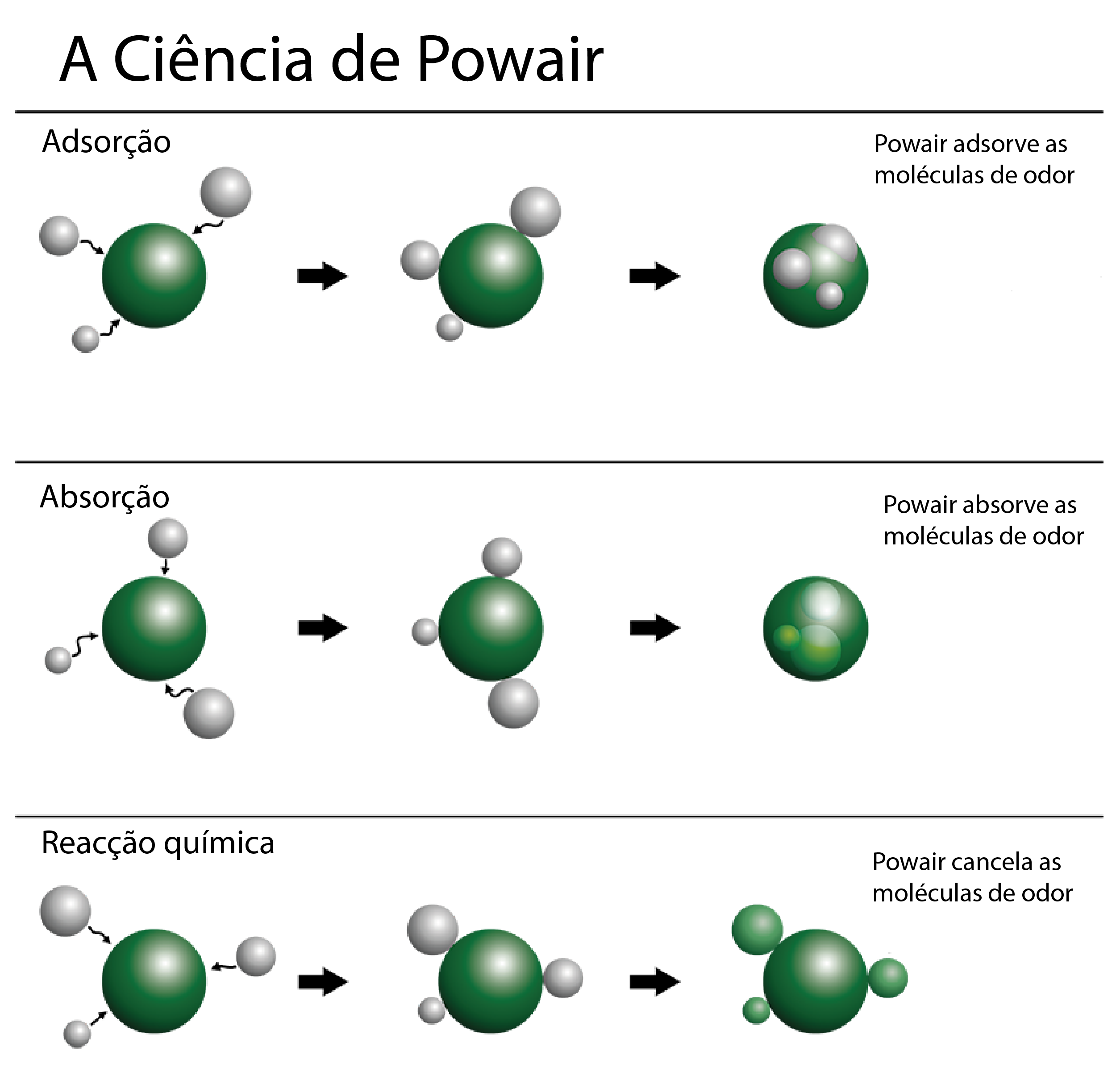 a-ciencia-de-powair